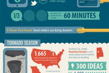 How-social-media-can-help-in-a-disaster