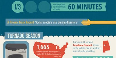 Using Social Media for Disaster Response {Infographic}