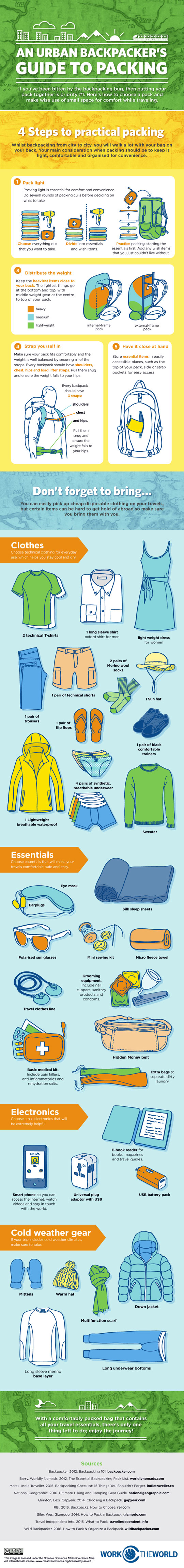 Backpackers-Guide-to-Packing