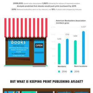The Future of Books {Infographic}
