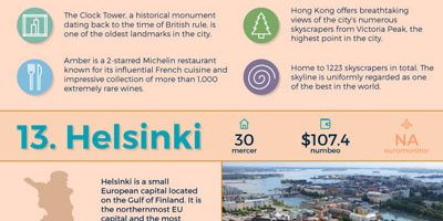 25 Greatest Coastal Cities Infographic
