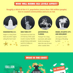 Rising Sea Levels & Our Future {Infographic}