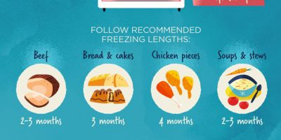 Guide To Reheating Food {Infographic}