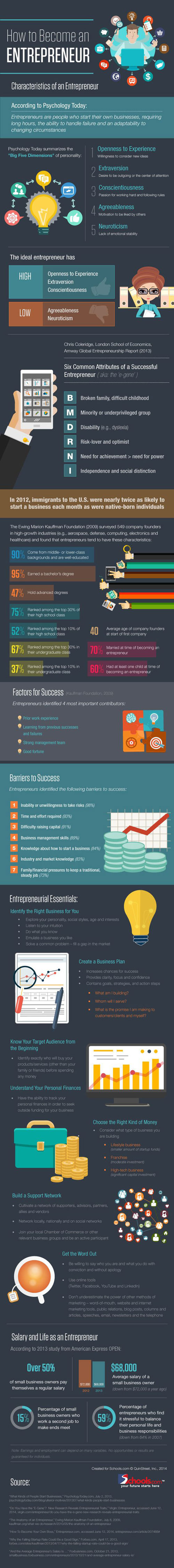 most commonly cited characteristics found in successful entrepreneur essay
