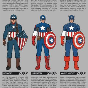 How Captain America Has Changed Over The Years {Infographic}