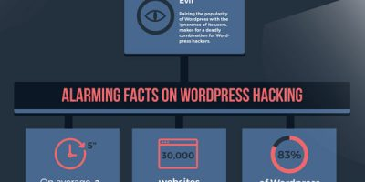WordPress Security Guide {Infographic}
