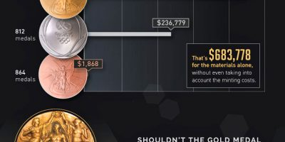How Much Gold Is There In an Olympic Gold Medal? {Infographic}