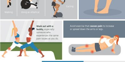 How to Exercise with Chronic Pain {Infographic}