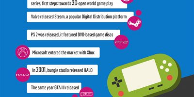 History Of Video Games {Infographic}