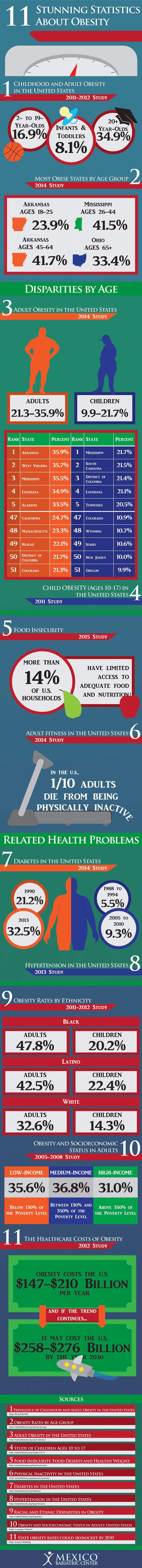 obesity-infographic