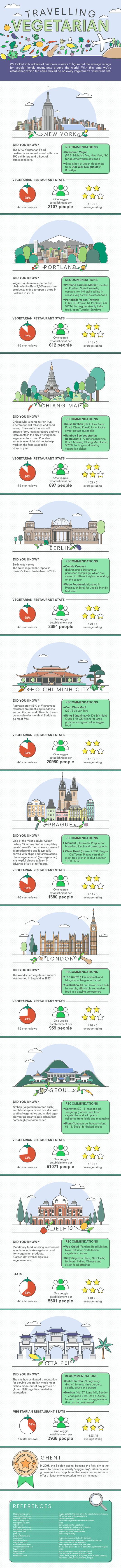 travelling-vegetarian