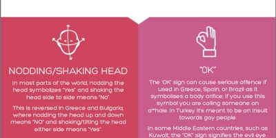 Around the World in 18 Gestures {Infographic}