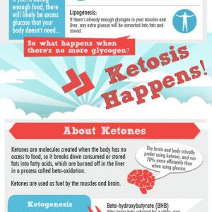 How To Achieve Ketosis {Infographic}