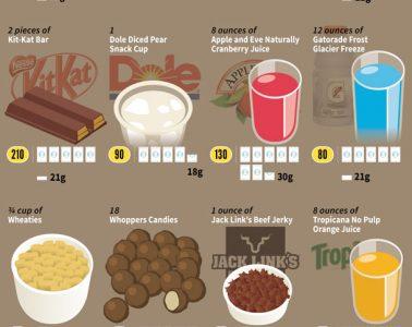 sugar-common-foods