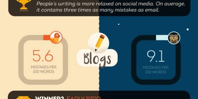 Writing: Early Bird vs. Night Owl {Infographic}