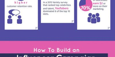 Reaching Out to Influencers {Infographic}