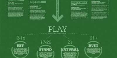 Blackjack 101 Infographic