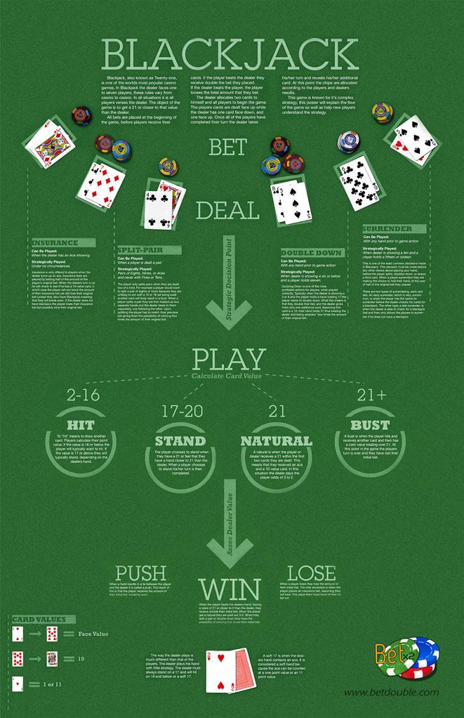 Blackjack infographic