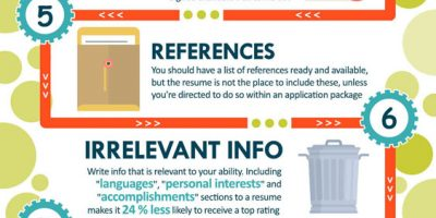 Formula Of A Perfect Resume {Infographic}