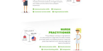 10 In-Demand Professions in The Near Future {Infographic}