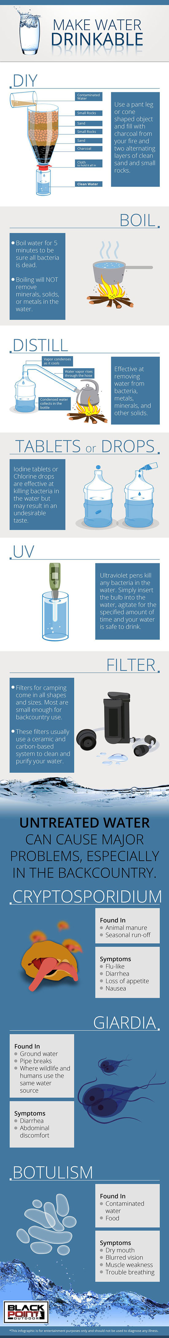 water-drinkable