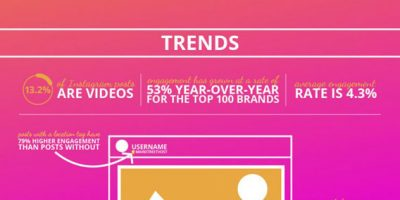 25 Stats To Know About Instagram [Infographic]