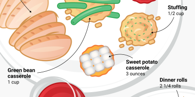 200 Calories of Every Thanksgiving Food Visualized