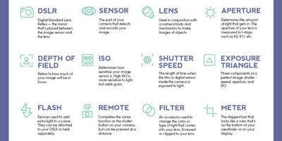 DSLR Cheatsheet for Beginners