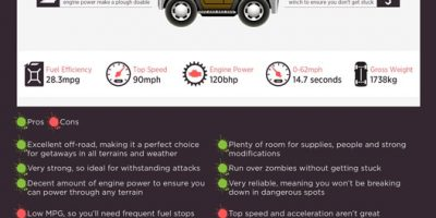 Picking The Right Vehicle for the Zombie Apocalypse