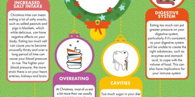 How the Festive Season Impacts Your Body [Infographic]
