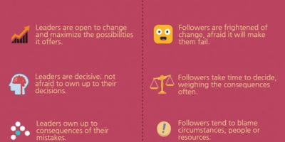Are You a Leader or Follower? [Infographic]