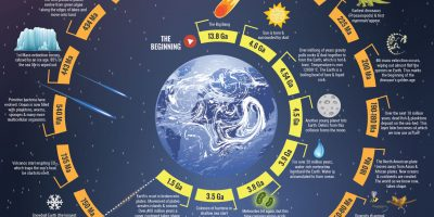 History of Planet Earth [Infographic]