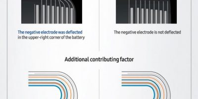 Samsung Galaxy Note 7 Problems Explained [Infographic]