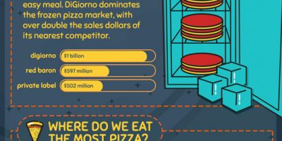 How People Prefer to Order and Consume Pizza [Infographic]