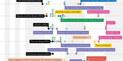 The Disney Universe Timeline [Infographic]