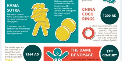 History of Sex Toys [Infographic]