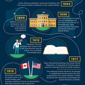 History of Social Work Timeline [Infographic]