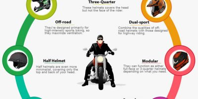 Different Types of Motorcycle Helmets [Infographic]
