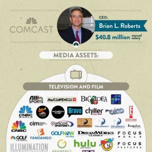 The 6 Companies That Own All Media [Infographic]
