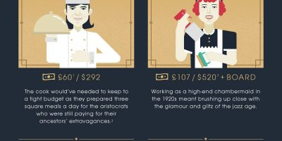 Which Job Would You Have in the 1920s? [Infographic]