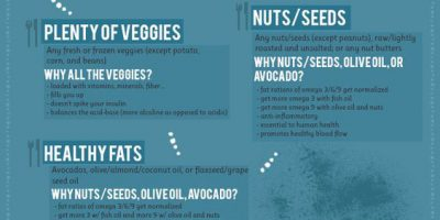 Paleo Food List for Athletes {Infographic}