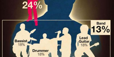 Piracy & Music Industry [Infographic]