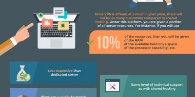 Different Types Of Hosting For Your WordPress Website [Infographic]