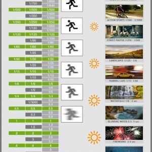 Shutter Speed Chart [Infographic]