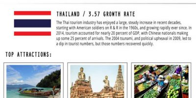 The Evolution of Top Tourist Destinations [Infographic]