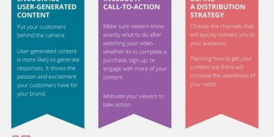 10 Must Haves for Video Marketing Campaigns [Infographic]