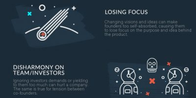 20 Reasons Why Startups Fail (Infographic)