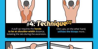 Pull-ups vs. Chin-Ups: A Comparison [Infographic]