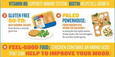 6 Reasons To Choose Chicken Meat [Infographic]