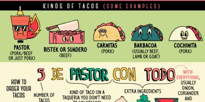 All About Tacos [Infographic]